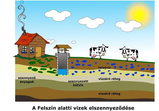 A talaj és rétegvíz elhelyezkedése