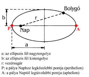 Az ellipszis jellemző adatai