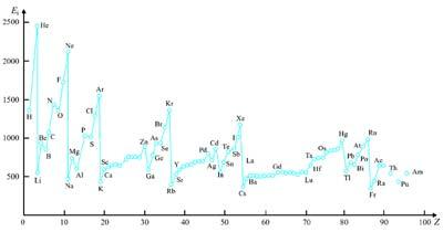 Az ionizációs energia változása a rendszám függvényében