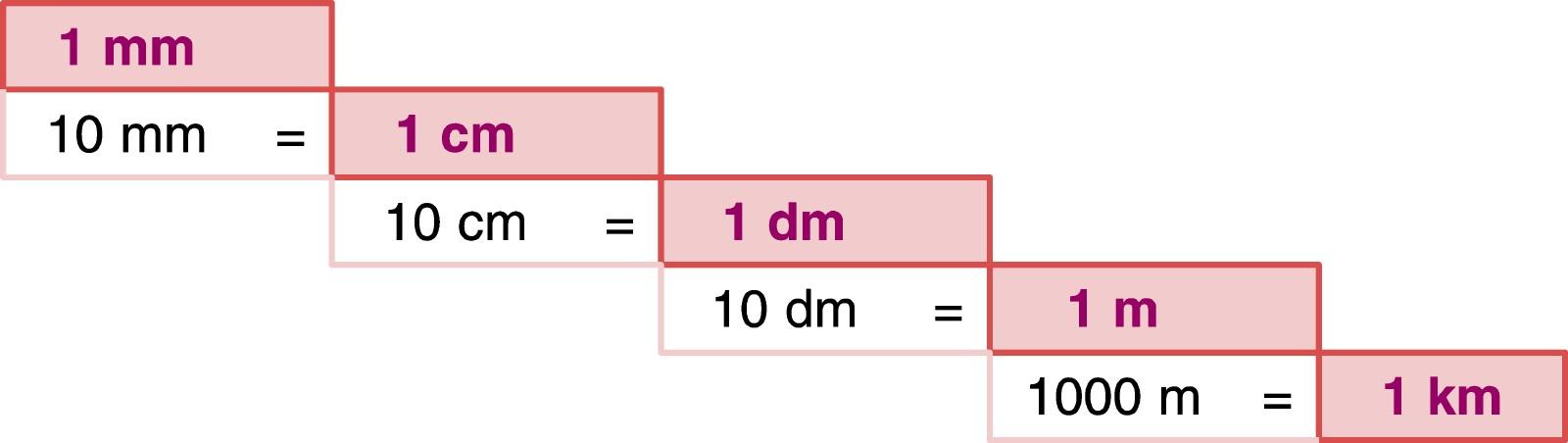 Deciméter centiméter
