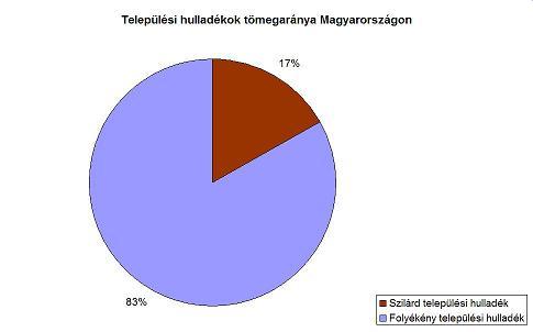 Települési hulladékok tömegaránya Magyarországon