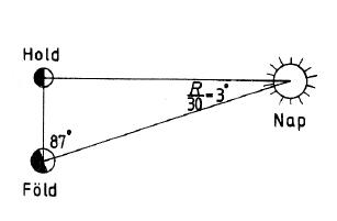 Arisztarkhosz elképzelése a Föld-Hold, Föld-Nap távolság meghatározásáról