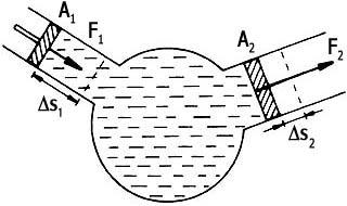 A Pascal-törvény és az energiamegmaradás
