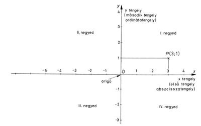 Descartes-féle koordináta-rendszer