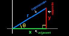Trigonometria az algebrában