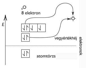 Az oxigén elektronszerkezete