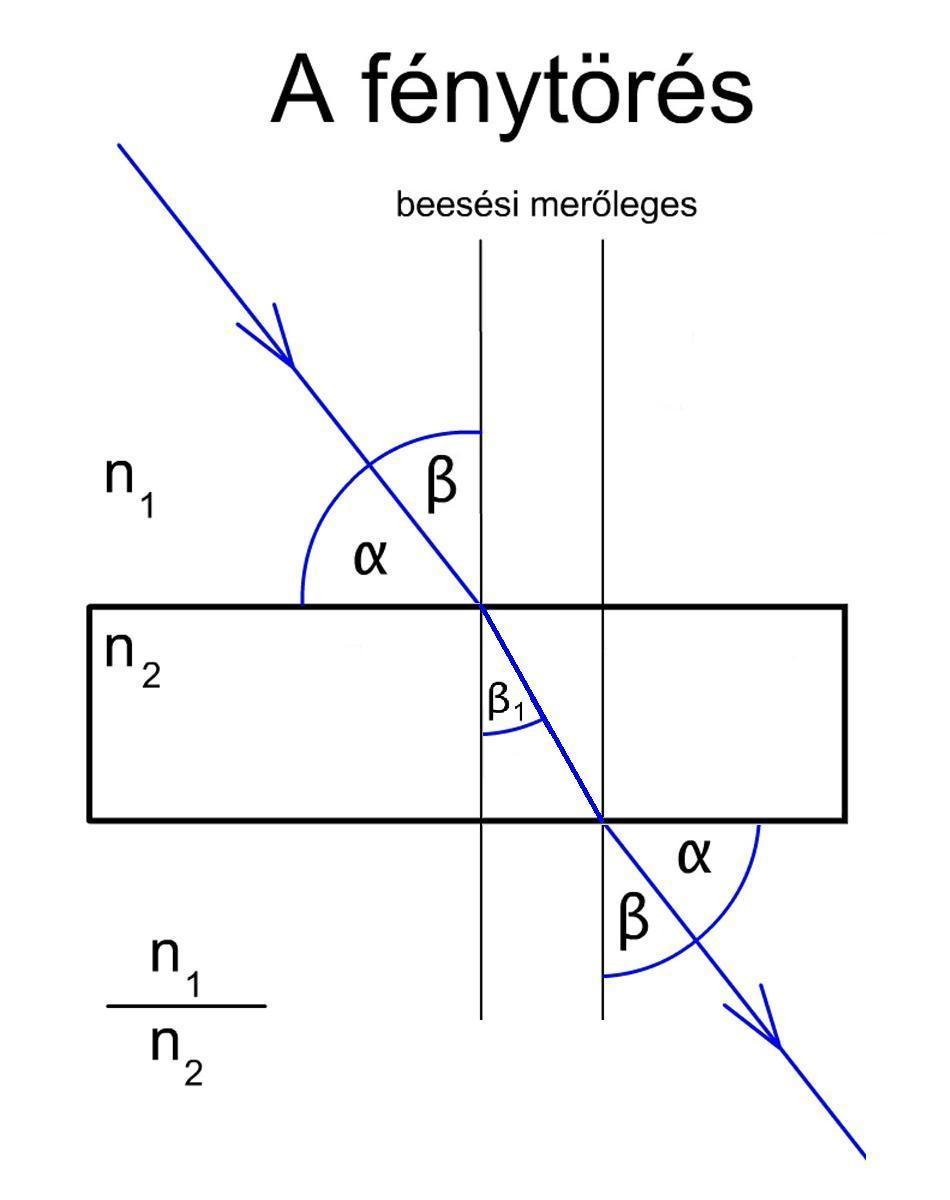 a fénysugár osztály szerkezeti jellemzői