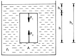 Arkhimédész törvénye hasáb alakú test esetén