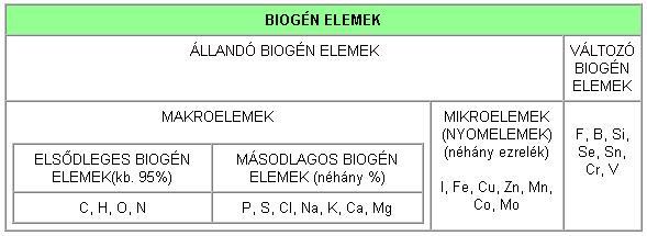 Biogén elemek táblázata