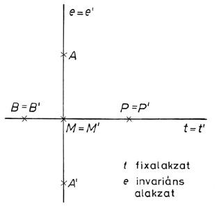 Invariáns és fix alakzat szemléltetése